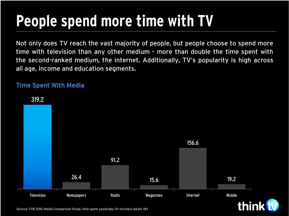 Additionally, TV s popularity is high across all age, income and education segments. Time Spent With Media 319.2 156.6 91.2 26.