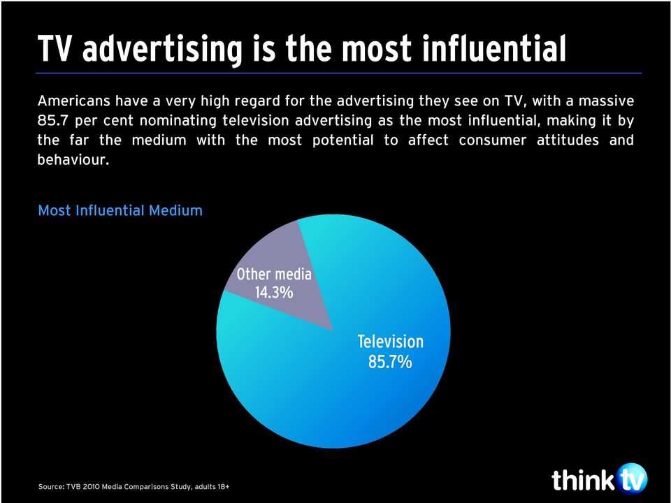 7 per cent nominating television advertising as the most influential, making it by the far the medium
