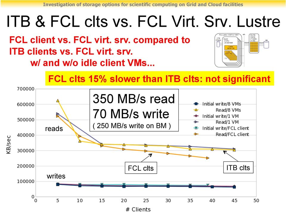.. FCL clts 15% slower than ITB clts: not significant reads 350 MB/s read