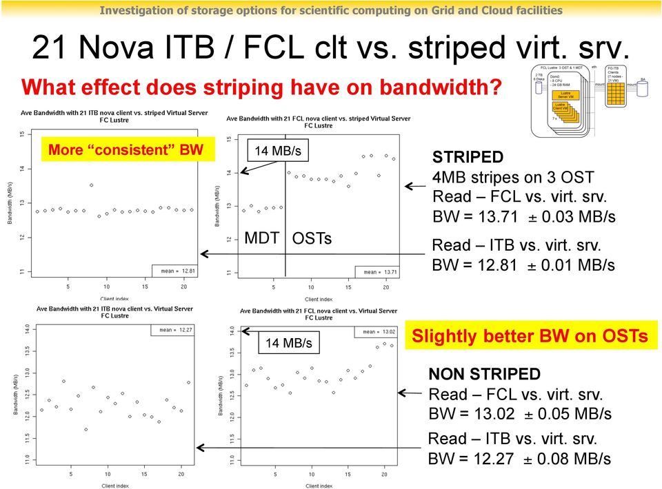 71 ± 0.03 MB/s Read ITB vs. virt. srv. BW = 12.81 ± 0.
