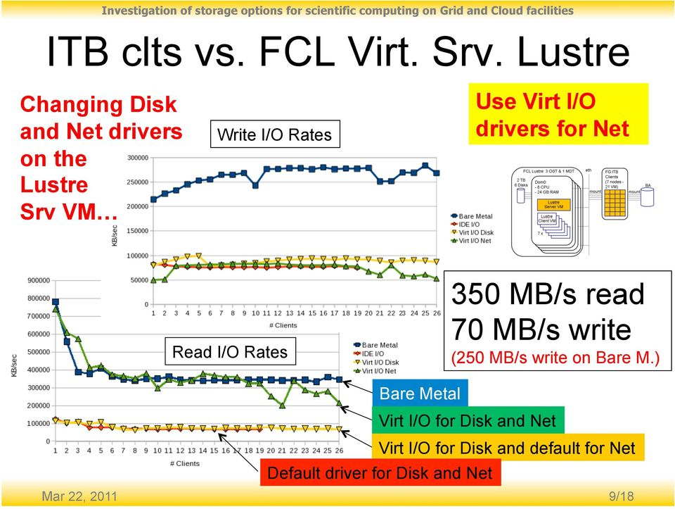 Virt I/O drivers for Net Read I/O Rates 350 MB/s read 70 MB/s write (250 MB/s
