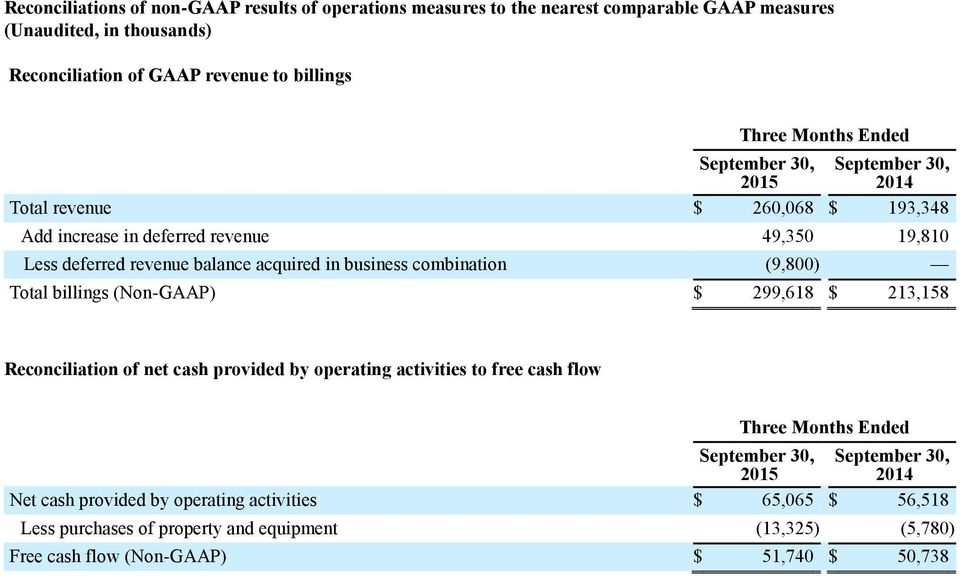 combination (9,800 ) Total billings (Non-GAAP) $ 299,618 $ 213,158 Reconciliation of net cash provided by operating activities to free cash flow Three Months