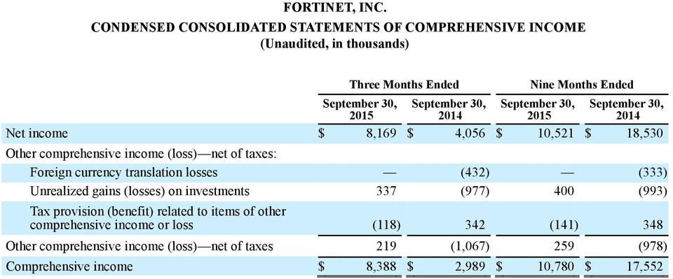 $ 4,056 $ 10,521 $ 18,530 Other comprehensive income (loss) net of taxes: Foreign currency translation losses (432) (333) Unrealized gains