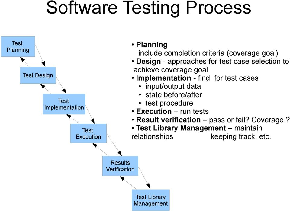for test cases input/output data state before/after test procedure Execution run tests Result verification pass or