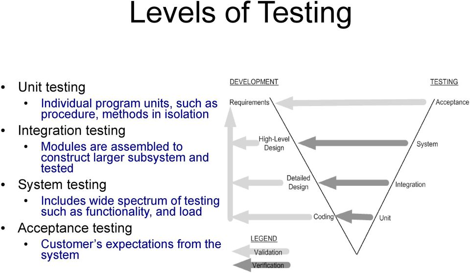 larger subsystem and tested System testing Includes wide spectrum of testing