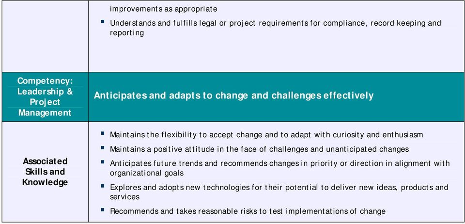 face of challenges and unanticipated changes Anticipates future trends and recommends changes in priority or direction in alignment with organizational goals