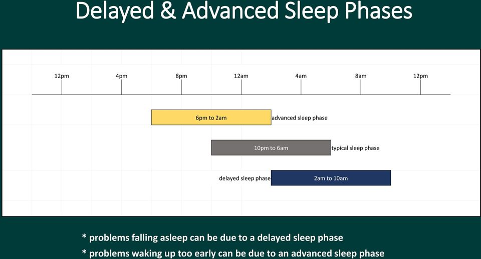 phase 2am to 10am * problems falling asleep can be due to a delayed