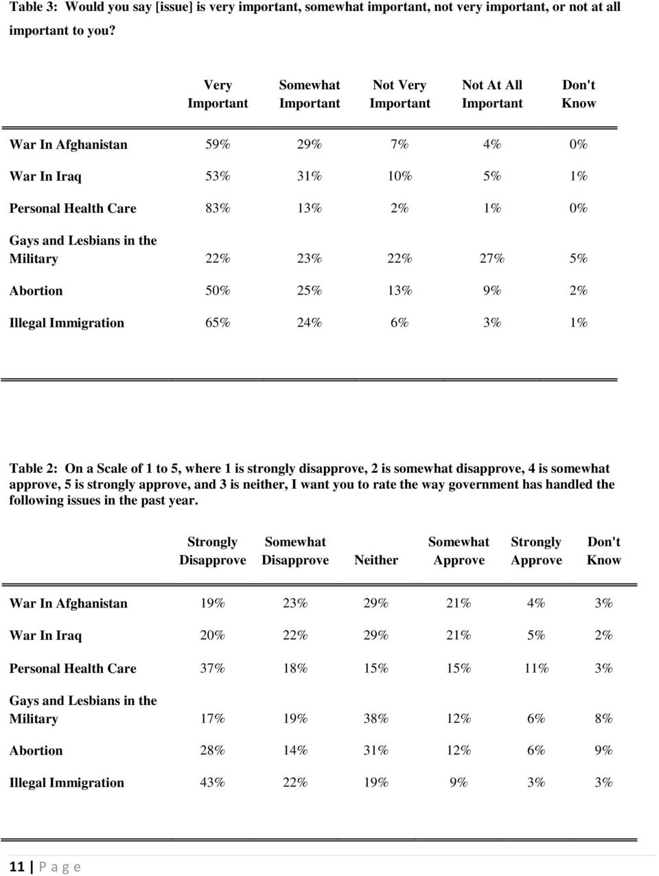 Lesbians in the Military 22% 23% 22% 27% 5% Abortion 50% 25% 13% 9% 2% Illegal Immigration 65% 24% 6% 3% 1% Table 2: On a Scale of 1 to 5, where 1 is strongly disapprove, 2 is somewhat disapprove, 4