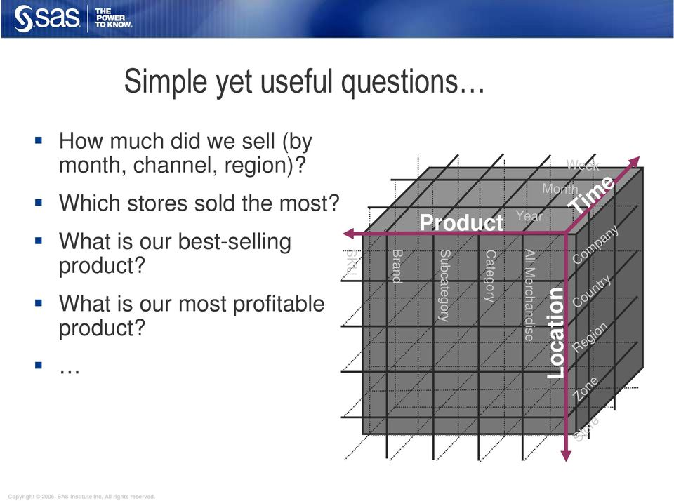 What is our most profitable product?