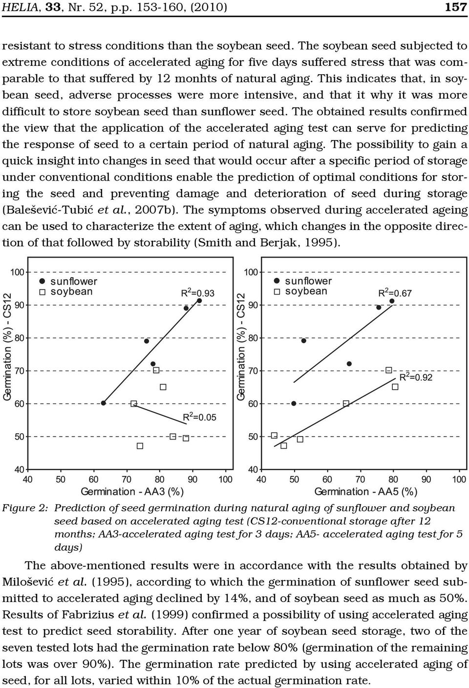 This indicates that, in soybean seed, adverse processes were more intensive, and that it why it was more difficult to store soybean seed than sunflower seed.