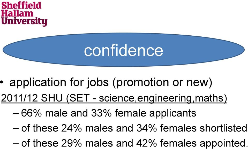 and 33% female applicants of these 24% males and 34%