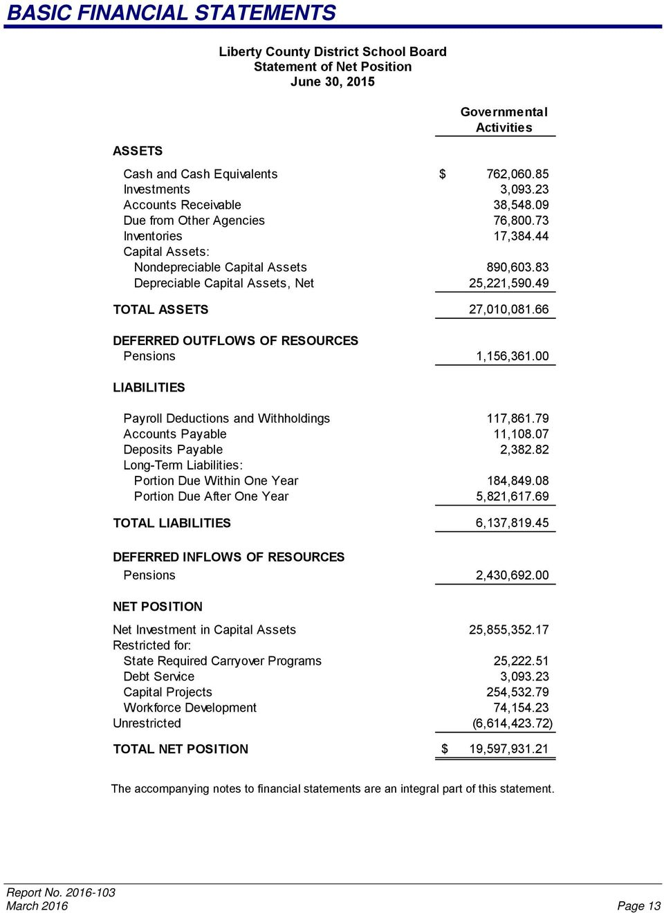 49 TOTAL ASSETS 27,010,081.66 DEFERRED OUTFLOWS OF RESOURCES Pensions 1,156,361.00 LIABILITIES Payroll Deductions and Withholdings 117,861.79 Accounts Payable 11,108.07 Deposits Payable 2,382.