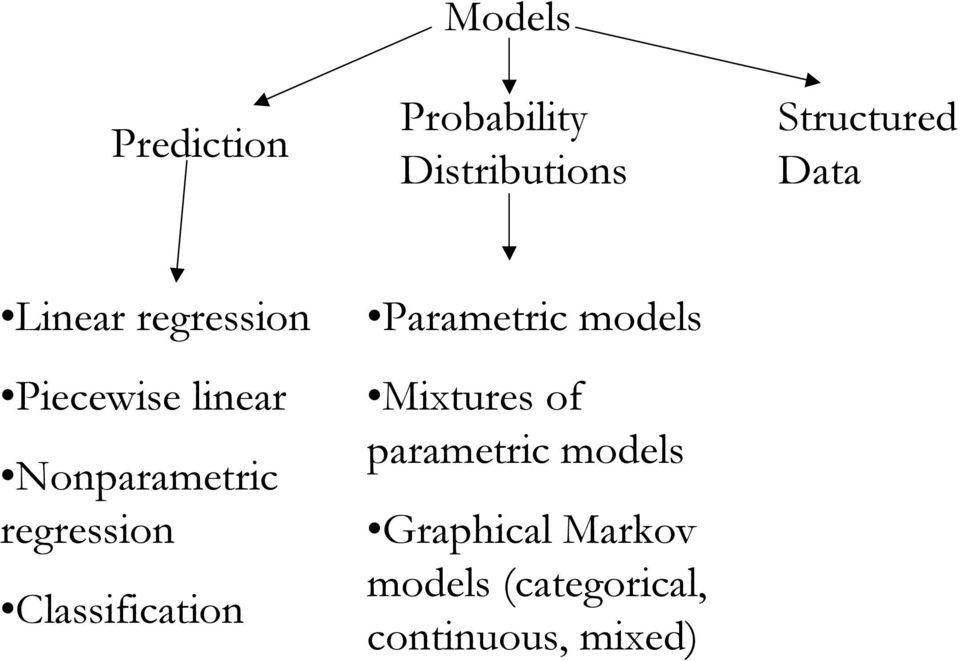 Classification Parametric models Mitures of parametric