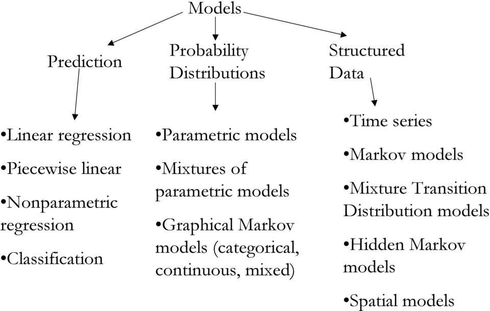 parametric models Graphical Markov models (categorical, continuous, mied) Structured