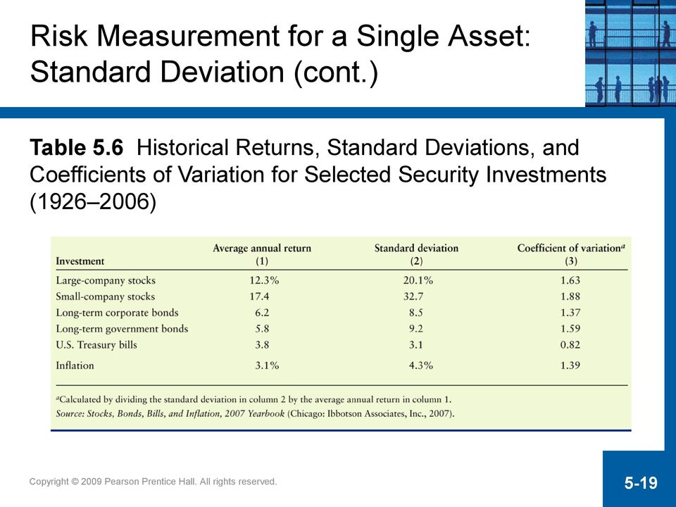 6 Historical Returns, Standard Deviations, and