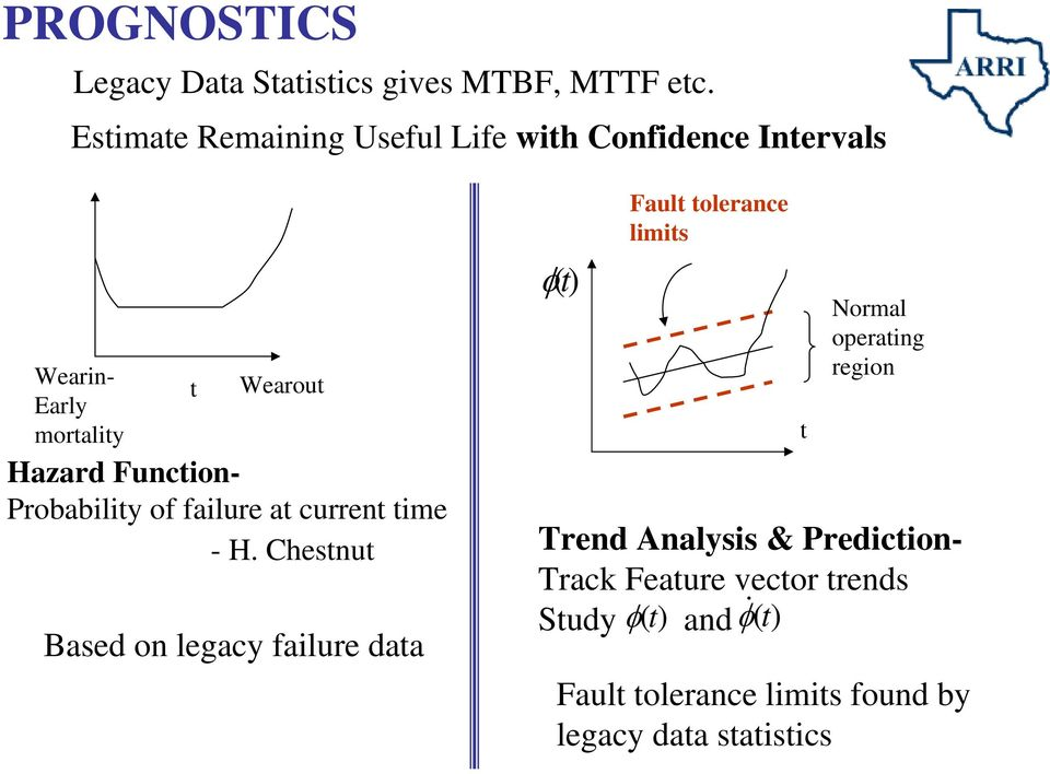 Wearout Based on legacy failure data φ(t) Fault tolerance limits Trend Analysis & Prediction- Track Feature