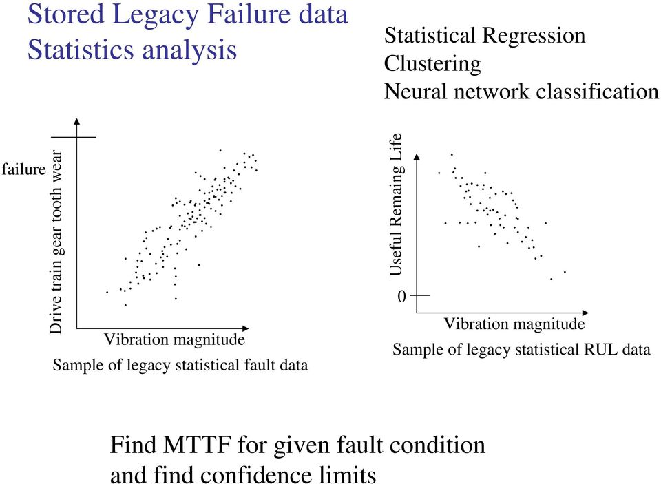 of legacy statistical fault data Useful Remaing Life 0 Vibration magnitude Sample of