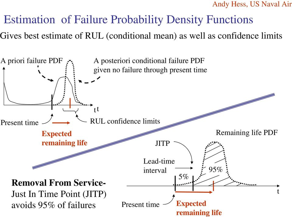 through present time Present time Expected remaining life tt RUL confidence limits JITP Remaining life PDF Removal