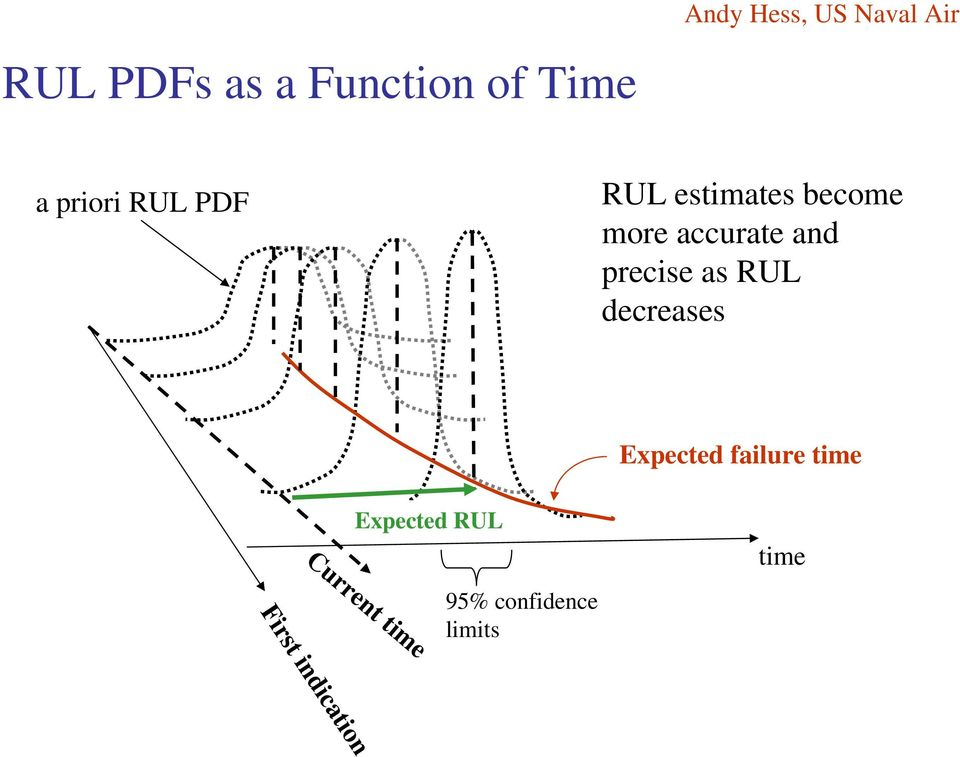 precise as RUL decreases Expected failure time Expected