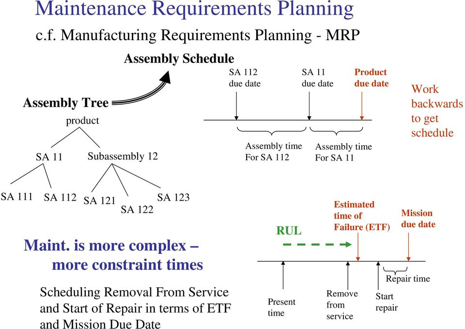 SA 111 SA 112 SA 121 SA 122 SA 123 Maint is more complex more constraint times Scheduling Removal From Service and Start of Repair in