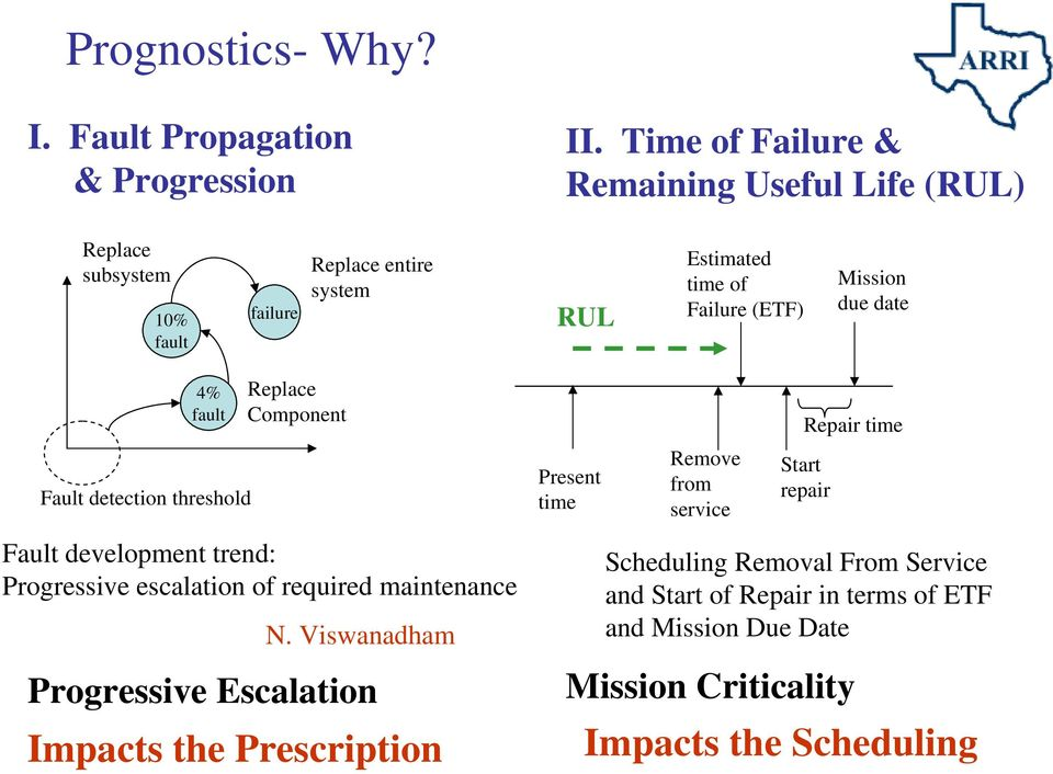 Estimated time of Failure (ETF) Mission due date 4% fault Fault detection threshold Replace Component Fault development trend: Progressive