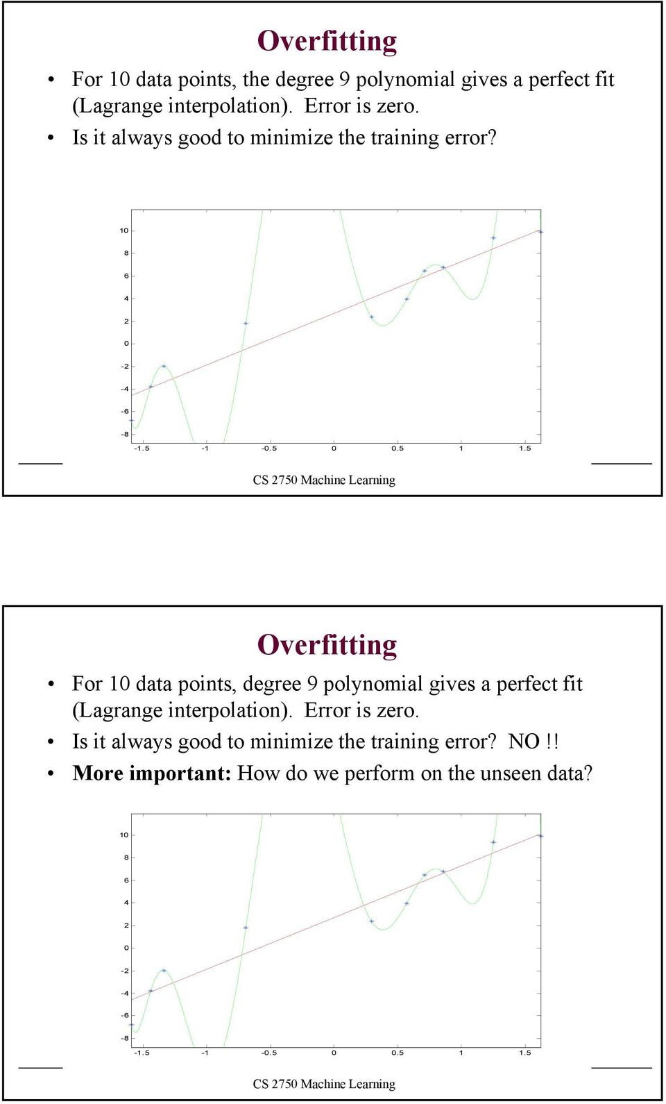 - -.5.5.5 Overfitting For data points, degree 9 polynomial gives a perfect fit (Lagrange interpolation).