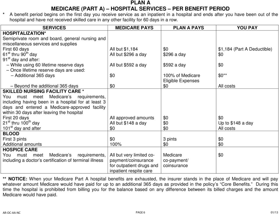 SERVICES MEDICARE PAYS PLAN A PAYS YOU PAY HOSPITALIZATION* Semiprivate room and board, general nursing and miscellaneous services and supplies First 60 days 61 st thru 90 th day 91 st day and after: