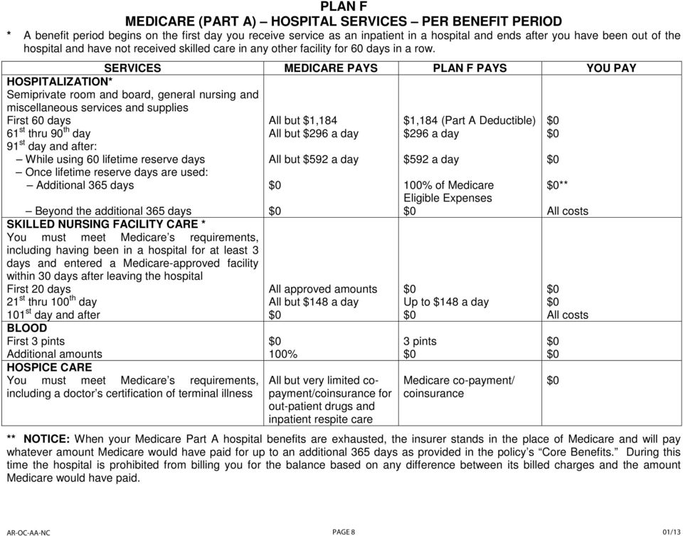 SERVICES MEDICARE PAYS PLAN F PAYS YOU PAY HOSPITALIZATION* Semiprivate room and board, general nursing and miscellaneous services and supplies First 60 days 61 st thru 90 th day 91 st day and after: