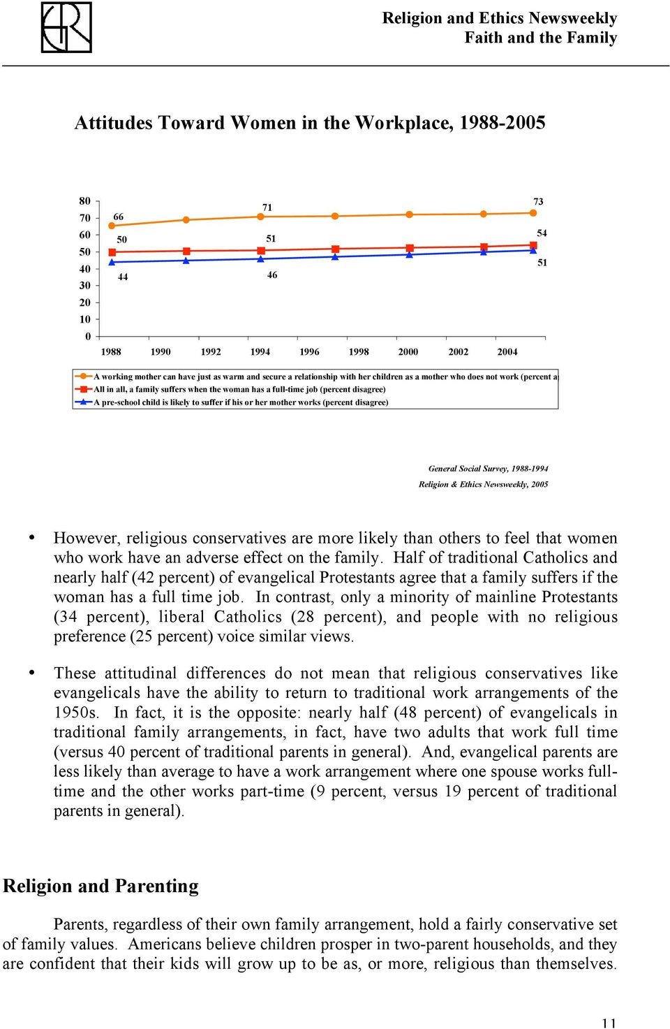 if his or her mother works (percent disagree) General Social Survey, 1988-1994 Religion & Ethics Newsweekly, 2005 However, religious conservatives are more likely than others to feel that women who