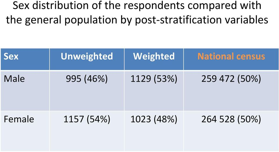 Unweighted Weighted National census Male 995 (46%) 1129