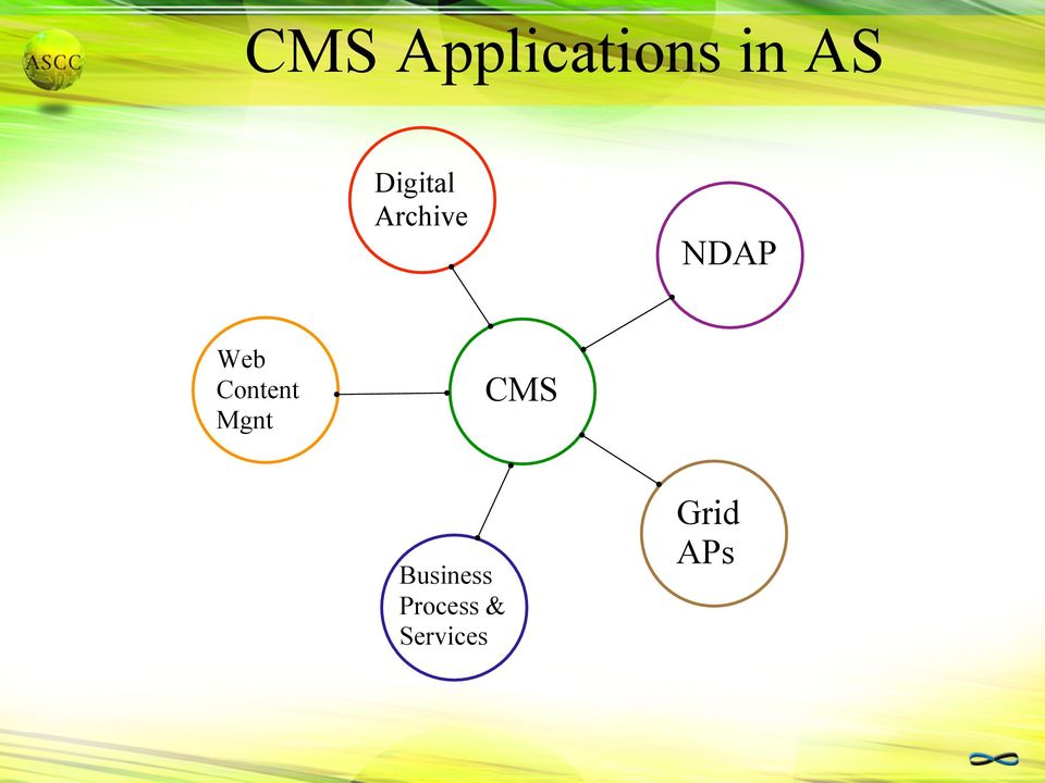 Content Mgnt CMS Business
