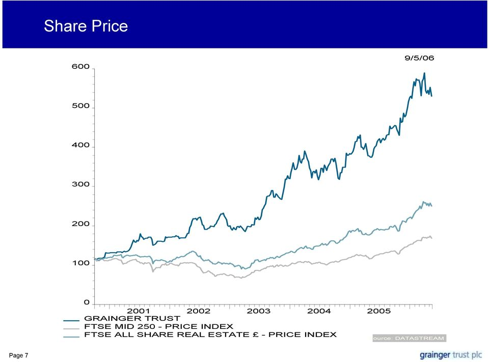 FTSE MID 250 - PRICE INDEX FTSE ALL SHARE