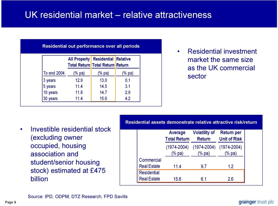 2 Residential investment market the same size as the UK commercial sector Investible residential stock (excluding owner occupied, housing association and student/senior housing stock) estimated at