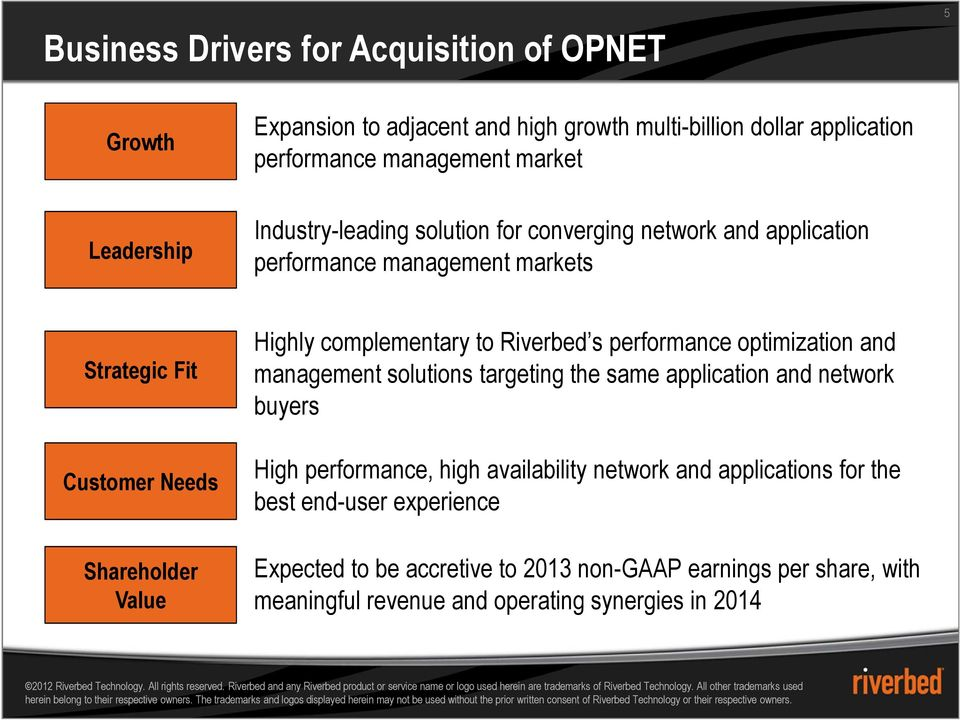complementary to Riverbed s performance optimization and management solutions targeting the same application and network buyers High performance, high