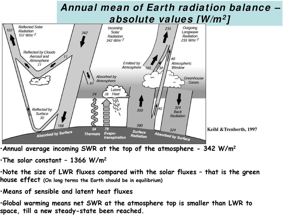 fluxes that is the green house effect (On long terms the Earth should be in equilibrium) Means of sensible and latent