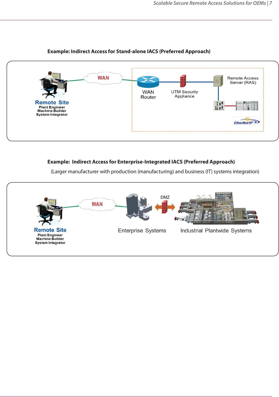 Access for Enterprise-Integrated IACS (Preferred Approach) (Larger
