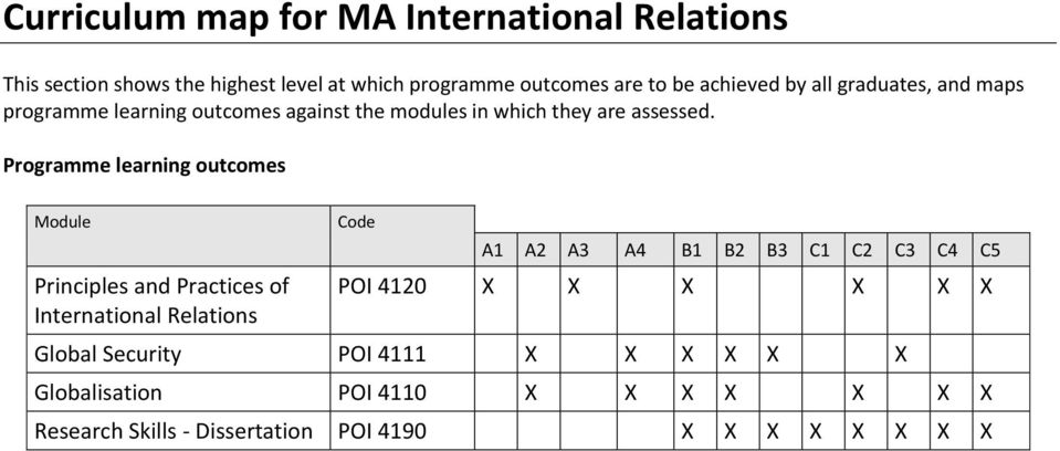 Programme learning outcomes Module Principles and Practices of International Relations Code A1 A2 A3 A4 B1 B2 B3 C1 C2 C3 C4 C5