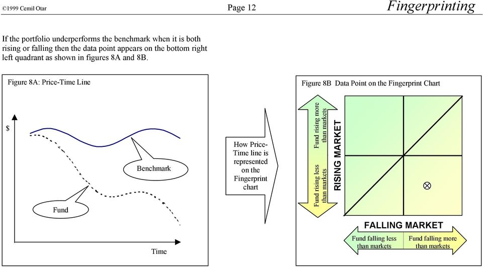 Figure 8A: Price-Time Line Figure 8B Data Point on the Fingerprint Chart $ Fund Benchmark How Price- Time line is
