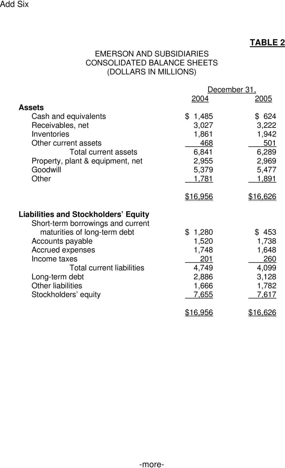 1,891 $16,956 $16,626 Liabilities and Stockholders Equity Short-term borrowings and current maturities of long-term debt $ 1,280 $ 453 Accounts payable 1,520 1,738 Accrued