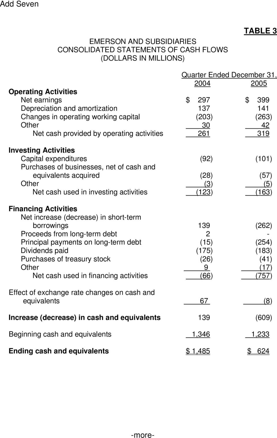 equivalents acquired (28) (57) Other (3) (5) Net cash used in investing activities (123) (163) Financing Activities Net increase (decrease) in short-term borrowings 139 (262) Proceeds from long-term