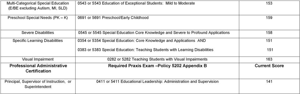 and Applications AND 0383 or 5383 Special Education: Teaching Students with Learning Disabilities Visual Impairment 0282 or 5282 Teaching Students with Visual Impairments 163 Professional