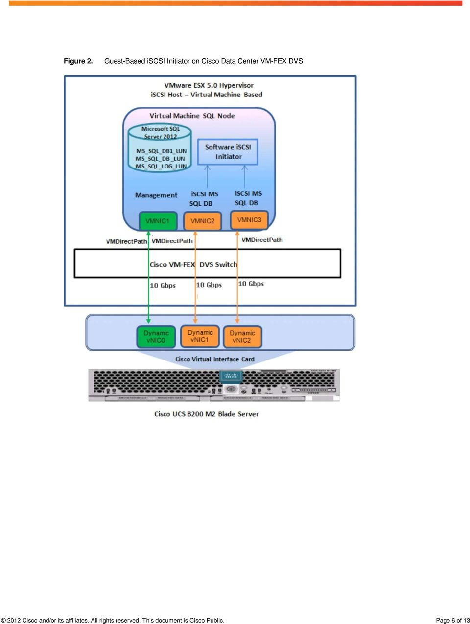 Center VM-FEX DVS 2012 Cisco and/or its