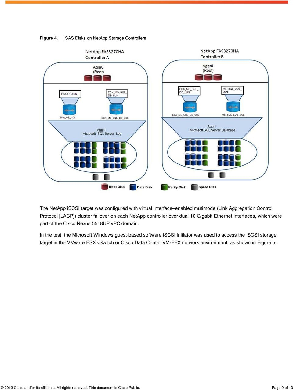 [LACP]) cluster failover on each NetApp controller over dual 10 Gigabit Ethernet interfaces, which were part of the Cisco Nexus 5548UP vpc domain.