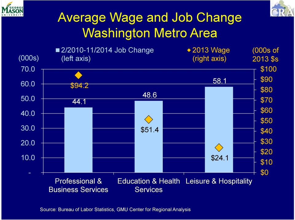 4 Education & Health Services 213 Wage (right axis) 58.1 $24.