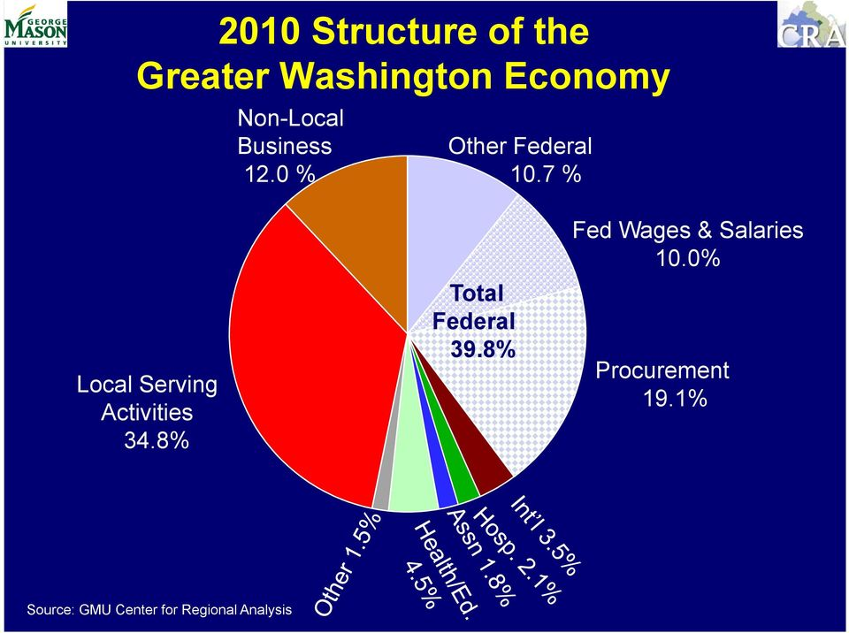 7 % Local Serving Activities 34.8% Total Federal 39.
