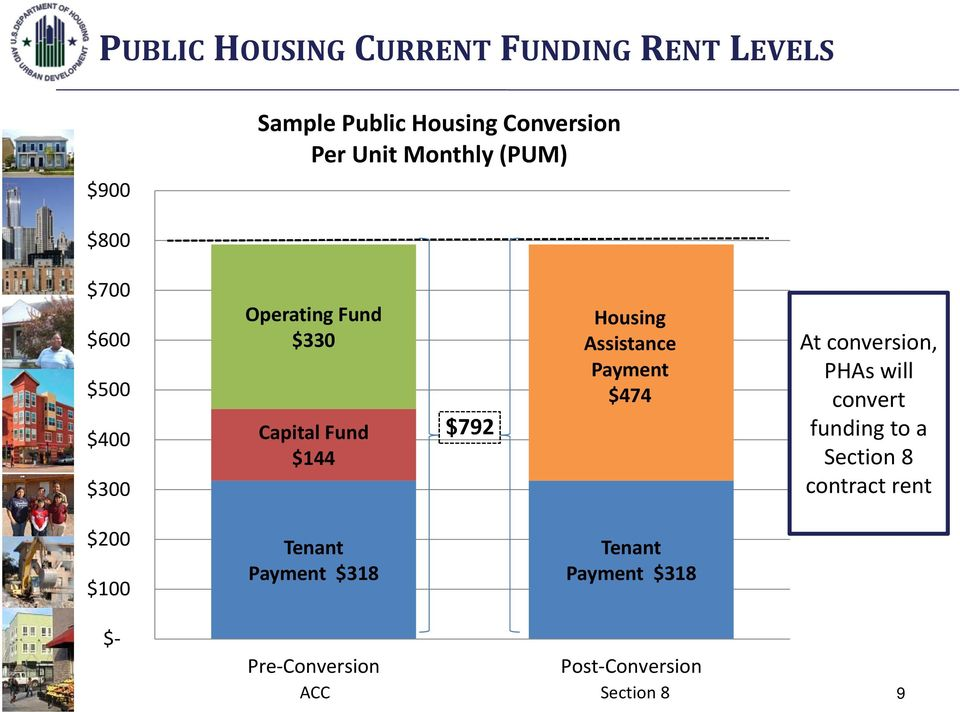 Assistance Payment $474 At conversion, PHAs will convert funding to a Section 8 contract rent
