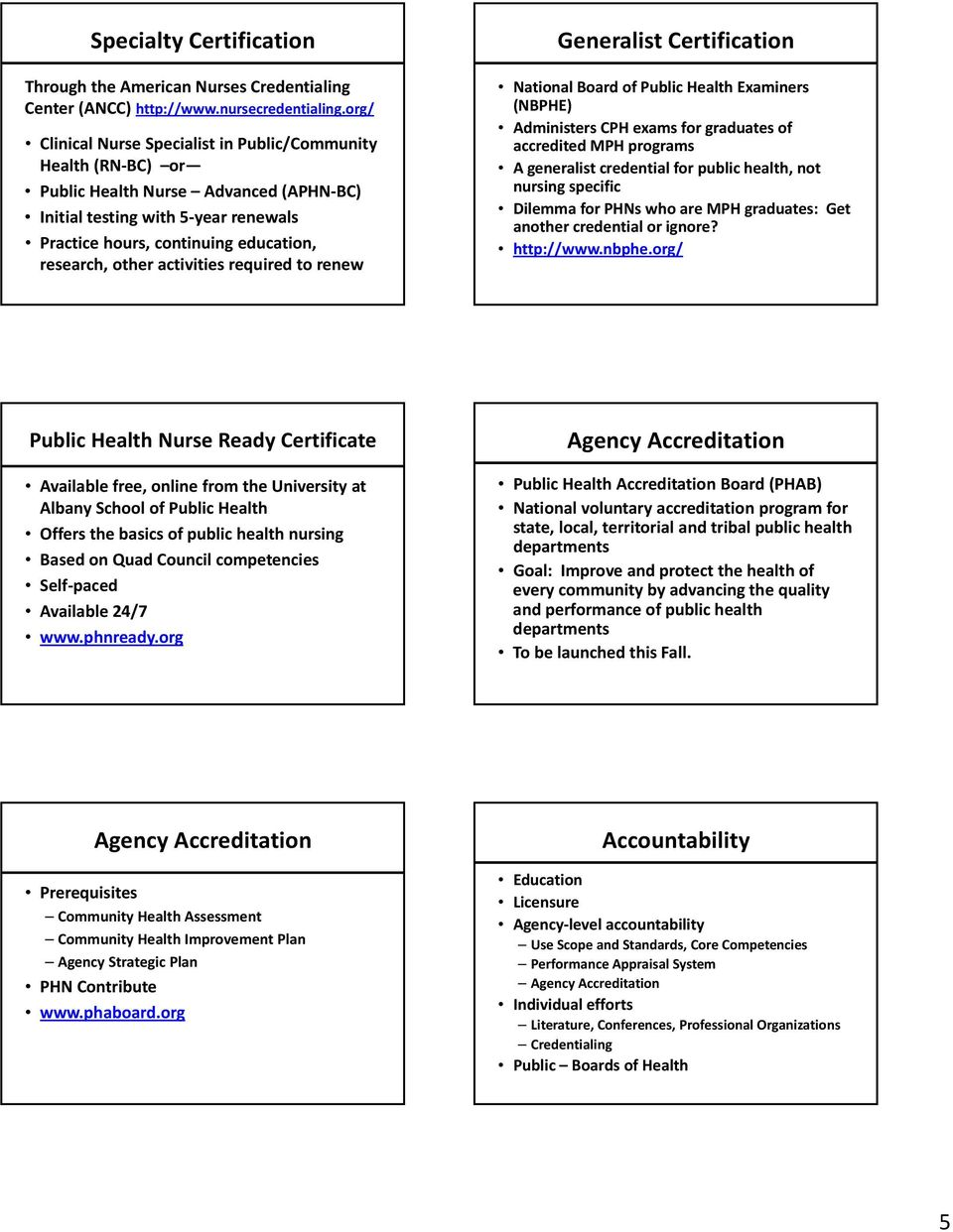activities required to renew Generalist Certification National Board of Public Health Examiners (NBPHE) Administers CPH exams for graduates of accredited MPH programs A generalist credential for