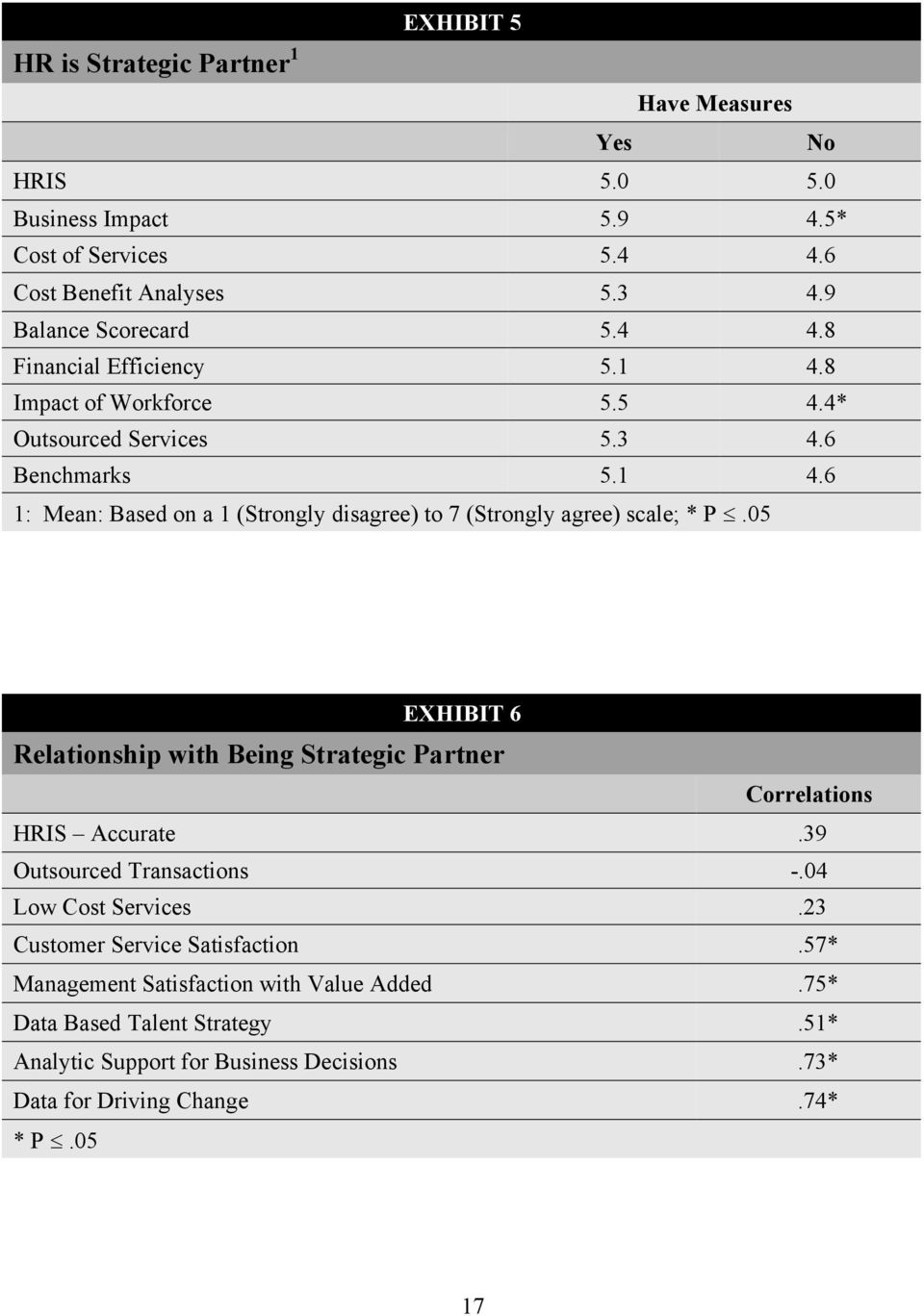 05 EXHIBIT 6 Relationship with Being Strategic Partner Correlations HRIS Accurate.39 Outsourced Transactions -.04 Low Cost Services.23 Customer Service Satisfaction.