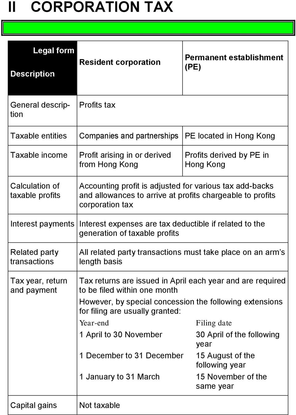 chargeable to profits corporation tax Interest payments Interest expenses are tax deductible if related to the generation of taxable profits Related party transactions Tax year, return and payment
