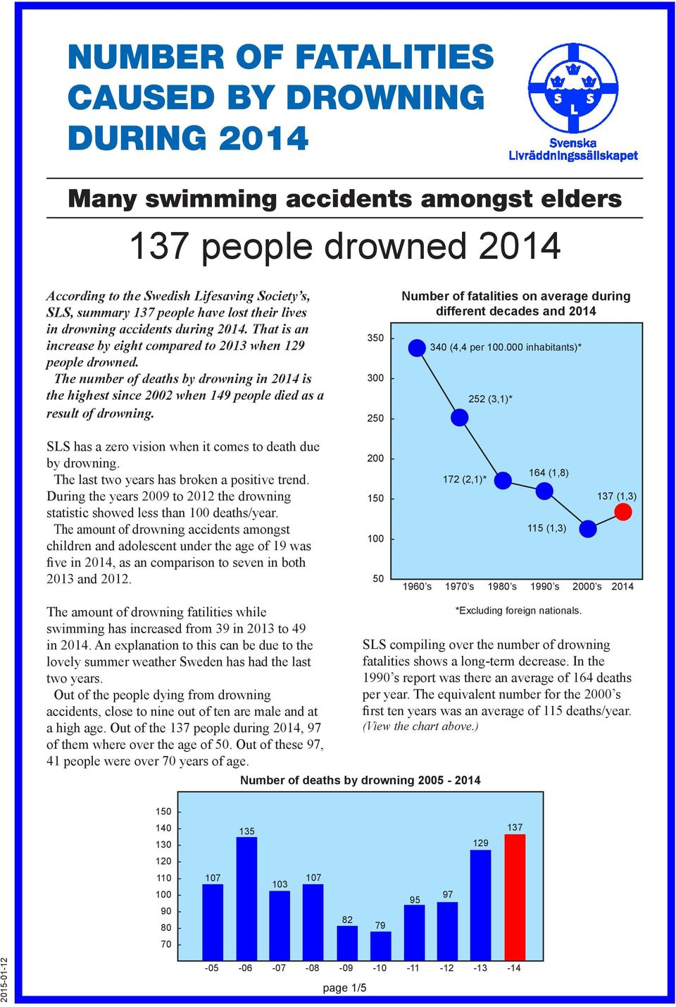 The number of deaths by drowning in is the highest since 2002 when 149 people died as a result of drowning. SLS has a zero vision when it comes to death due by drowning.